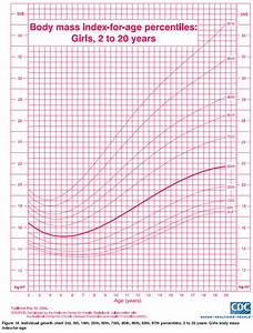 Growth chart for girl