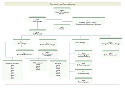 service organizational chart examples