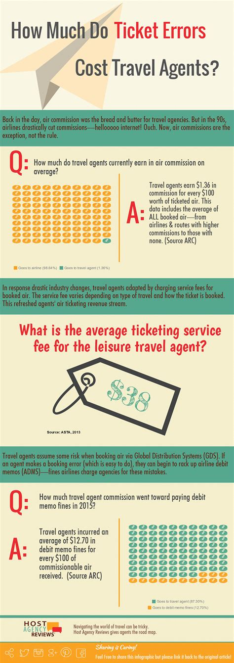 travel agent airline commissions  cost  ticketing errors