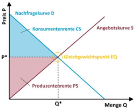 marktgleichgewicht berechnen das marktgleichgewicht die