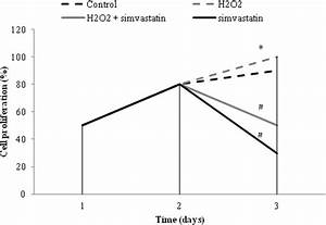 Cell Viability  Effects Of Hydrogen Peroxide  H2o2  On Glc