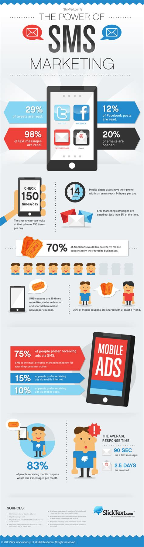 Mobile Marketing by The Power Of Text Message Marketing Infographic The
