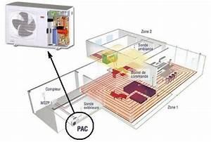 Pompe à Chaleur Plancher Chauffant Prix : pompe a chaleur pour plancher chauffant eau bande ~ Premium-room.com Idées de Décoration