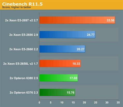 rendering performance intels xeon     core