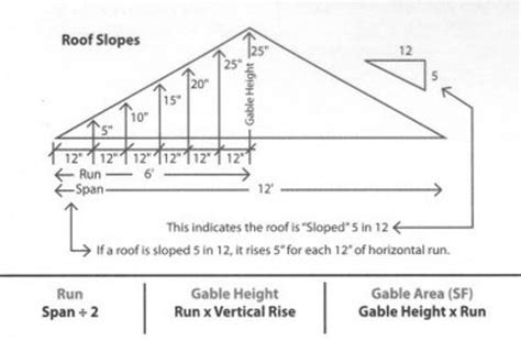 calculating roofs gables
