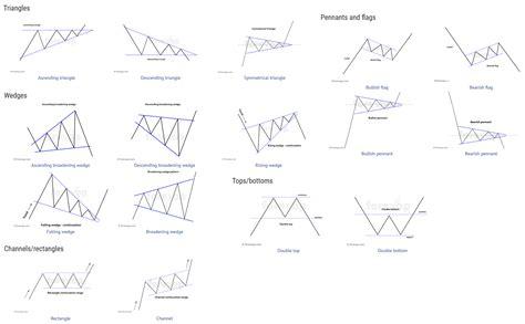 forex charting patterns cheat sheet  common patterns