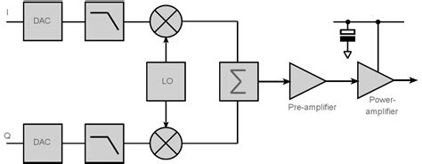 Envelope Tracking Circuit Block Diagram Electronics Notes