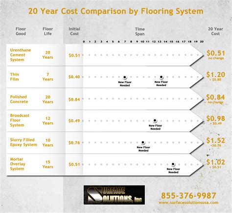 flooring cost comparison cost comparison of flooring systems over 20 years