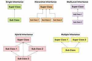 Inheritance In Java  U0026 Types Of Inheritance