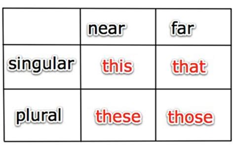 This-that-these-those » Your Home English Classroom