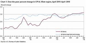 Chart Of Gas Prices Over The Last 10 Years Consumer Price Index West Region April 2018 Western