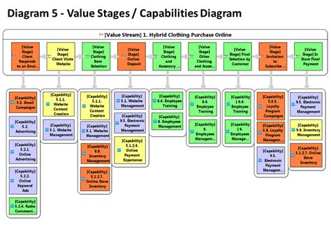 business capability map template similiar business capability mapping project to keywords