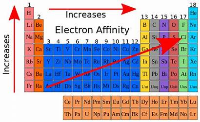 Electron Affinity Periodic Table Elements Energy Trends