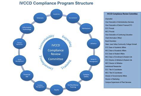 IVCCD Compliance Program Structure - Iowa Valley Community ...