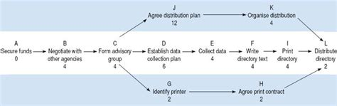 project schedule planning project management