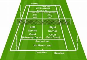 Tennis Court Diagrams  With Images