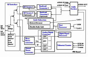 Test Set Block Diagram