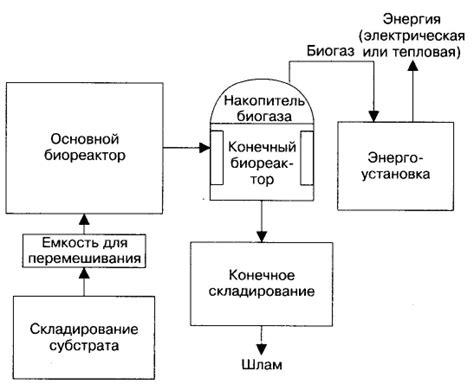 Предварительный расчет биогазовой установки