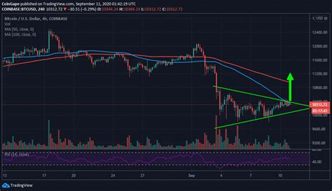 In the last bitcoin analysis, we identified the abc bullish parallel correction that we're currently in. Bitcoin Price Analysis: BTC/USD Hunting For Explosive Breakout, Is $11,200 The Rendezvous?
