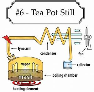 Tea Pot Moonshine Still Design  With Images