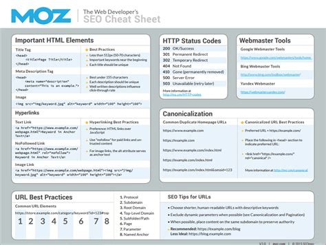 Brand Development Process Template Awesome Best Social 70 Useful Inbound Marketing Checklists And Sheets