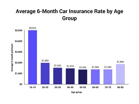 If you're trying to lower how much you pay each month, you can save a lot of. How Much Does Car Insurance Cost on Average?