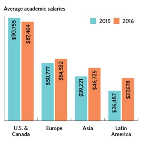Laboratory Scientist Salary by 2016 Sciences Salary Survey The Scientist Magazine 174