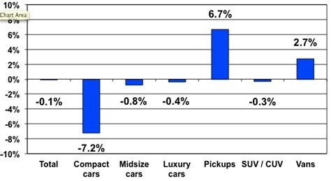 Growth In Supply Puts Pressure On Used Car Prices
