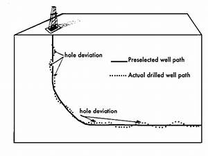 borehole and drilling problems With in addition this eye disease may occur because of the following
