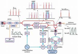 Operation Principle Of The Proposed Approach  Pm  Phase Modulator  Im