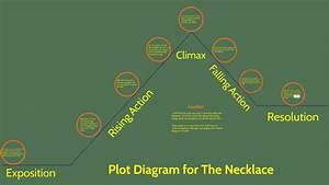 Plot Diagram For The Necklace By Luke Wagoner On Prezi