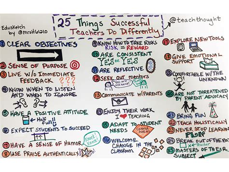 25 Things Successful Teachers Do Differently