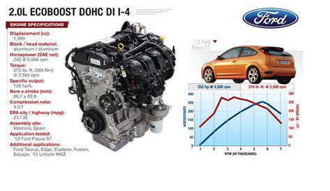 Ford 4 0l Engine Diagram Cyl by Ford 4 Cyl Ecoboost Powerful Versatile And Efficient