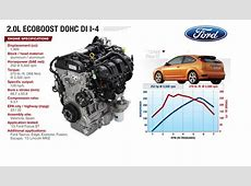 Ford 4Cyl EcoBoost Powerful, Versatile and Efficient