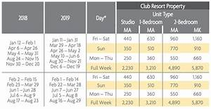 Ko Olina Beach Club Points Charts Selling Timeshares Inc