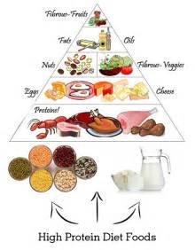 High Protein Diet Foods Diet Products