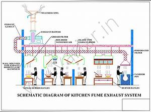 Commercial Industrial Exhaust System In Chennai