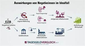 Verzinsung Berechnen : negativzinsen diese banken berechnen ihren kunden strafzinsen ~ Themetempest.com Abrechnung