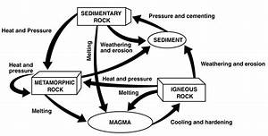 Rock Cycle Flow Chart Worksheet Unique Rock Cycle Diagram