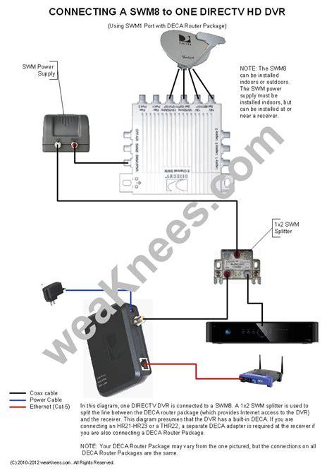 directv swm wiring diagram  wiring diagram