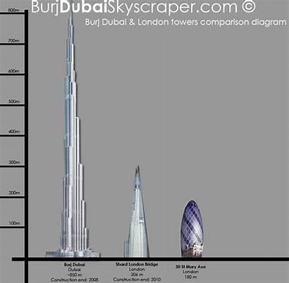 Shard Burj Dubai London Comparison Skyscraper Tallest