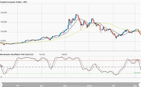 It also confirms the start of a new bull market. Bitcoin (BTC) Long-term Price Analysis March 3   Cryptoglobe