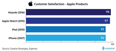 Apple AirPods Customer Satisfaction is Remarkable and Core