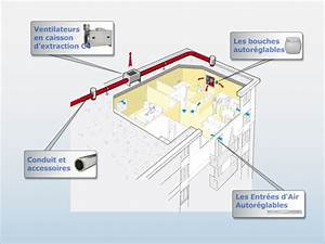 Vmc Simple Flux Autoréglable : ventilation eveno isolation ~ Edinachiropracticcenter.com Idées de Décoration