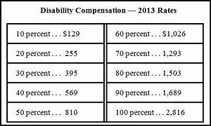 2018 Va Disability Pay Chart Va Compensation Rates Table 2017 Review Home Co