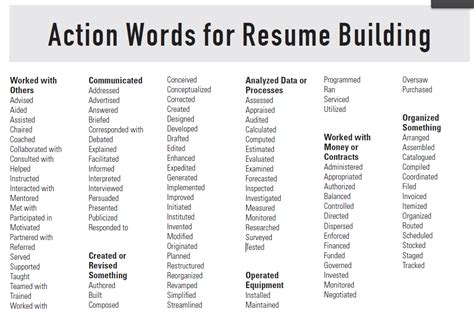 resume building tips words for resume building