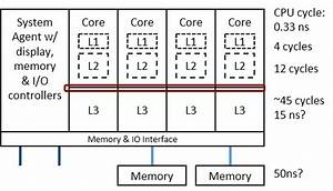 Memory Latency and NUMA