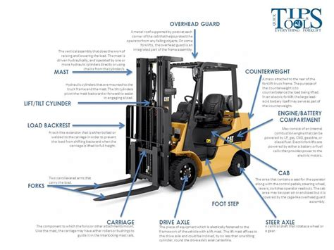 forklift parts functions  illustrated guide