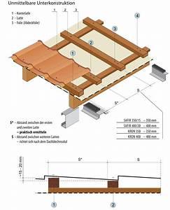Doppelstegplatten Verlegen Unterkonstruktion : unterkonstruktion trapezblech wand nabcd ~ Frokenaadalensverden.com Haus und Dekorationen