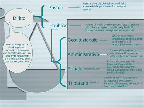 dispensa diritto privato definizione di diritto privato dispense